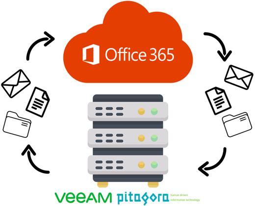 Veeam Backup Office365
