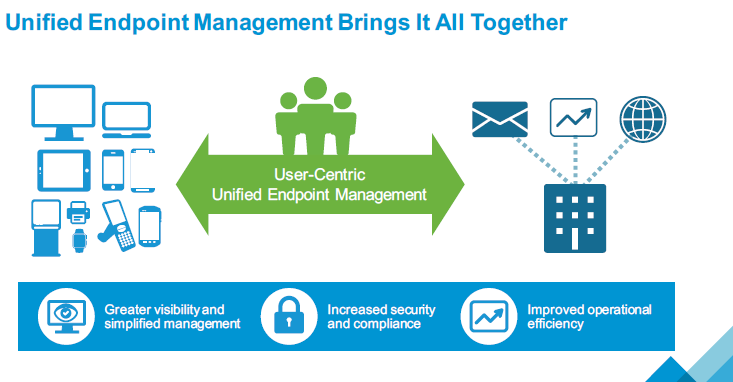 Unified Endpoint Management